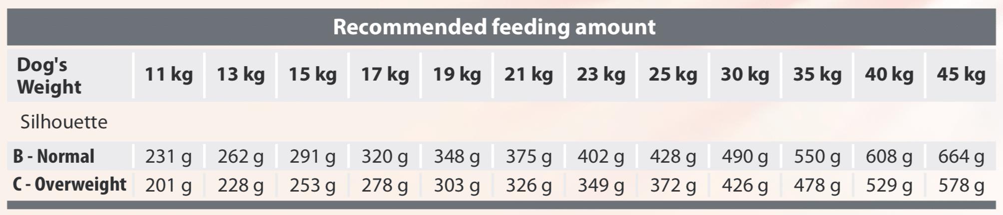Spectrum Dog Light27 Feeding Chart