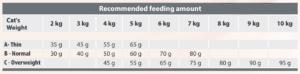 Spectrum Peptigest34 Feeding Chart